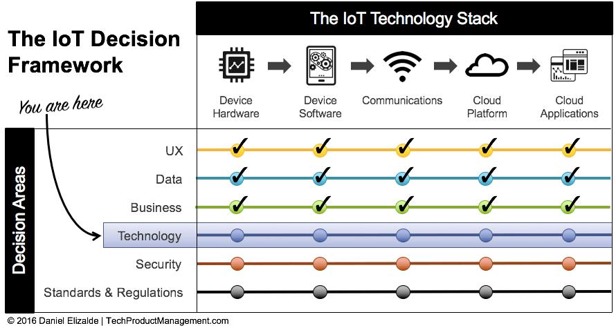 IoT Decision Framework - Technology