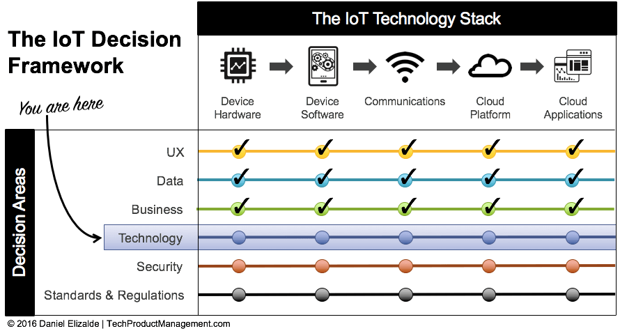 IoT Decision Framework - Technology